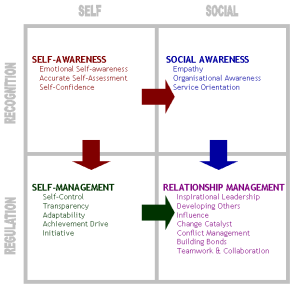 Goleman's Emotional Intelligence Chart